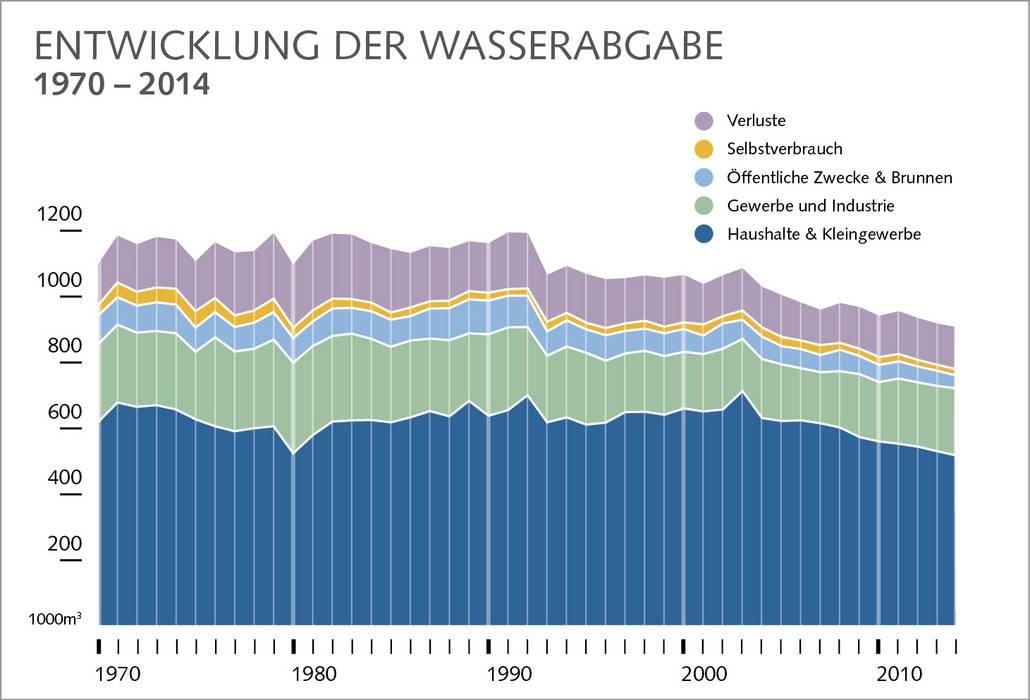Diagramm zur Entwicklung der Wasserabgaben zwischen 1970 und 2014