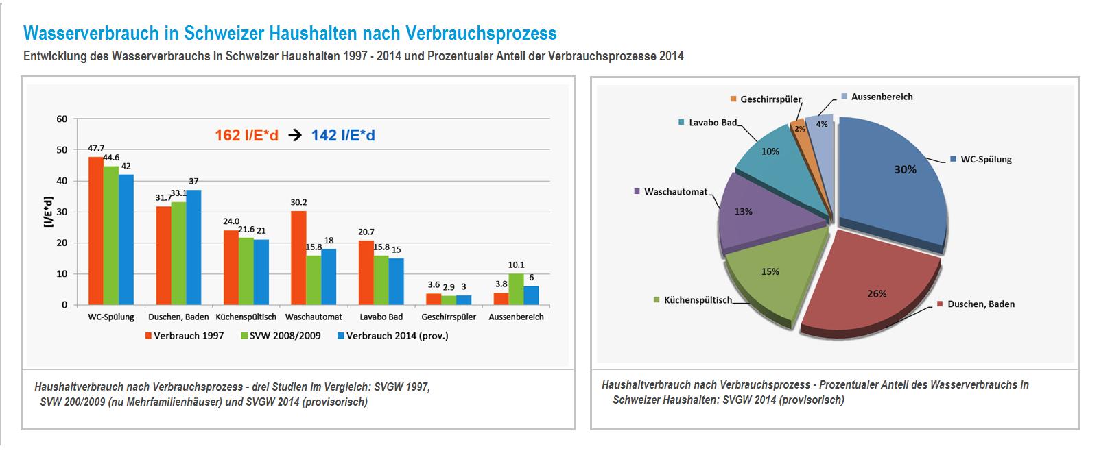 Kuchen- und Stabdiagramm zu Wasserverbrauch in Schweizer Haushalten nach Verbrauchsprozess