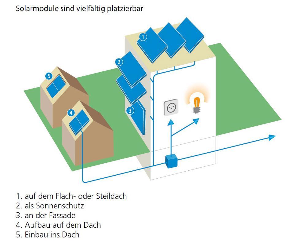 Montagemöglichkeiten: Flach- oder Steildach, als Sonnenschutz, an Fassade, Aufbau auf dem Dach, Einbau ins Dach