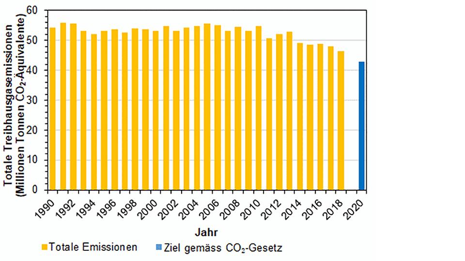 Säulengrafik Treinhausgas-Emissionen, recht stabil bis 2010, seither tendenziell sinkend