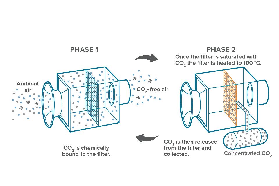 Phase 1: CO2 wird aus der Luft gefiltert; Phase 2: Durch Erhitzen wird das CO2 vom Filter gelöst und gesammelt