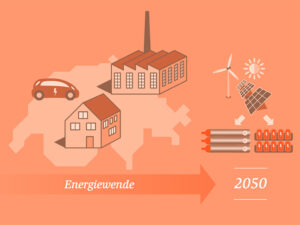 Energiewende bis 2050, Gebäude, Verkehr, Industrie, erneuerbare Energien
