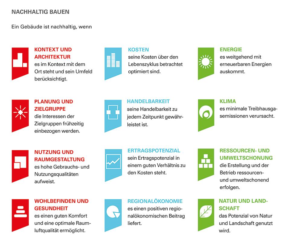 Kriterien-Schema SNBS Hochbau